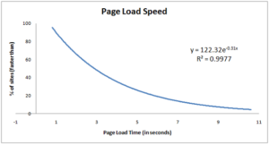 page speed load time equation techpapa